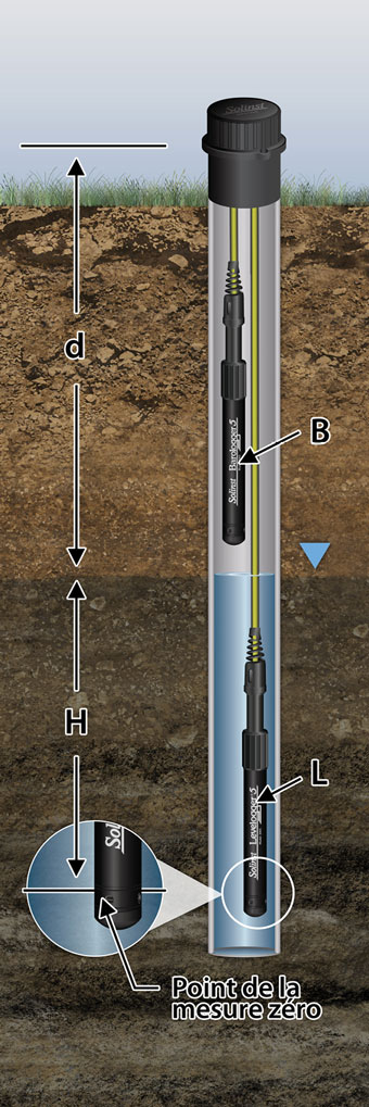 solinst levelogger measurement basics