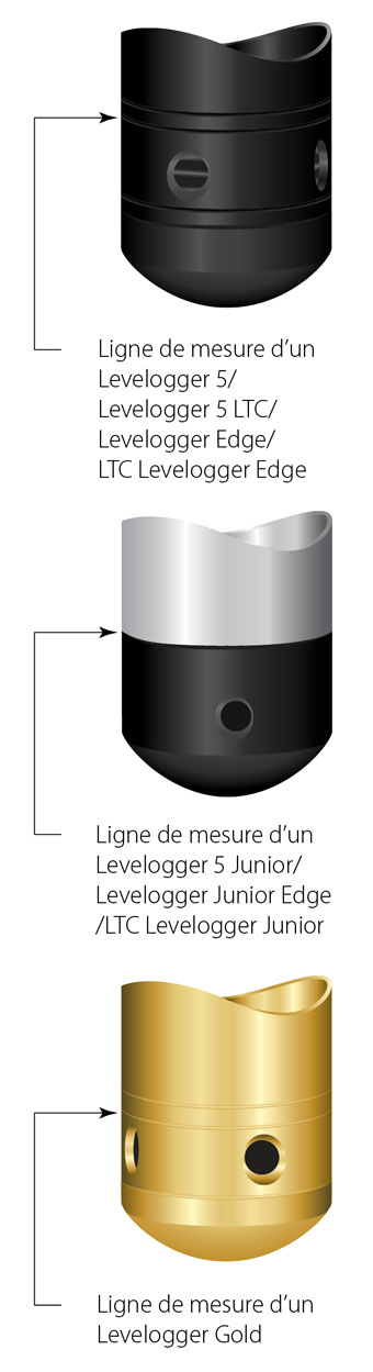 figure 10 1 points de mesure levelogger
