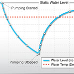 simplify your pumping test...use a water level datalogger