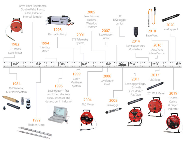 solinst solinst innovation solinst product development solinst product development history solinst innovation history solinst timeline image