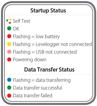 solinst datagrabber startup status and data transfer status led light legend