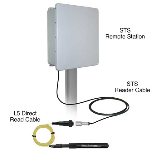 solinst remote telemetry systems leveloggers