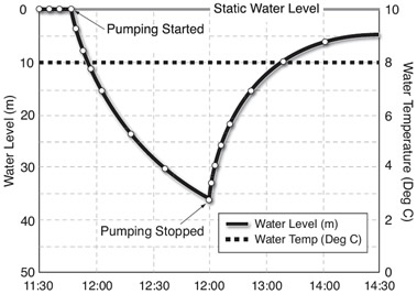solinst levelogger simplify pumping tests getting the best pump test data conducting the pumping test pump test data analystis using leveloggers for pumping tests using leveloggers for pump tests image