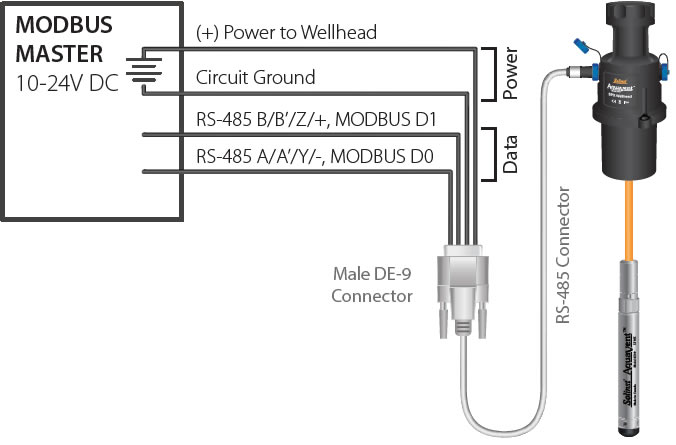 solinst aquavent aquavent modbus aquavent modbus user guide modbus pressure transducers aquavent modbus rs485 connection solinst aquavent modbus rs485 connection aquavent rs485 solinst aquavent rs485 aquavent rs485 connector cable solinst aquavent rs485 connector cable image