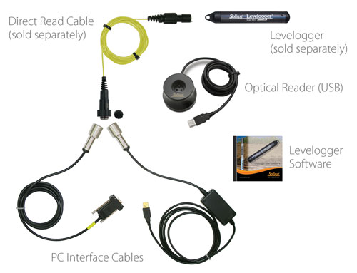 solinst levelogger deployment options with pc interface cables direct read cables and optical readers