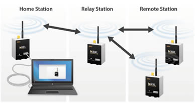 solinst rrl remote radio link telemetry system network illustration
