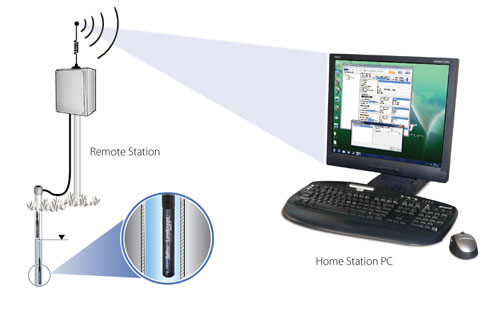solinst sts edge remote data communications