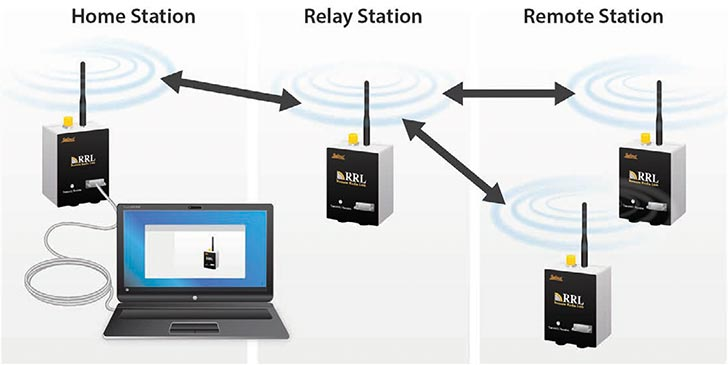 solinst rrl user guide 2 1 RRL stations what is an rrl station what is a remote radio link station what is a solinst remote radio link station rrl home station rrl relay station rrl remote station remote radio link home station remote radio link relay station remote radio link remote station image