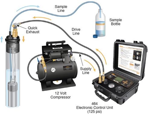 solinst electronic pump control unit pumping set up