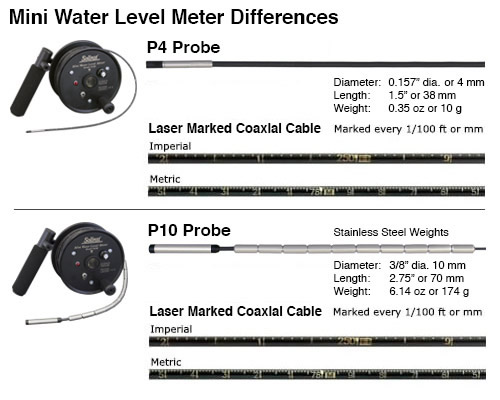 Water Level Meter Differences