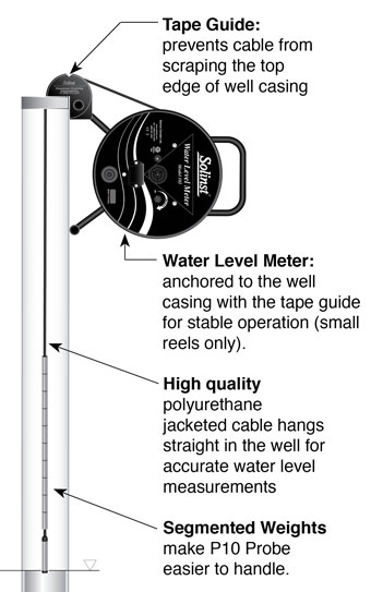 solinst 102 water level indicator schematic diagram showing how to take a water level measurement in a well