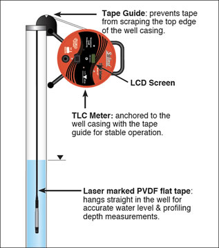 solinst tlc meter diagram showing meter in well
