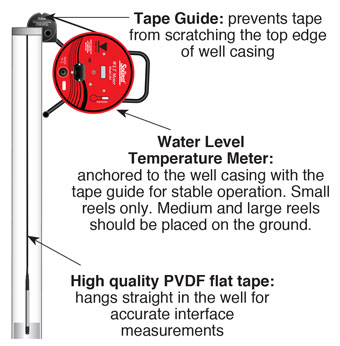 solinst water level temperature meter illustration showing tape guide