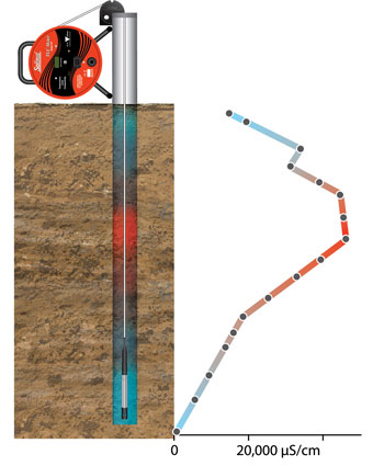 solinst model 107 tlc meter idea for profiling conductivity in wells and boreholes